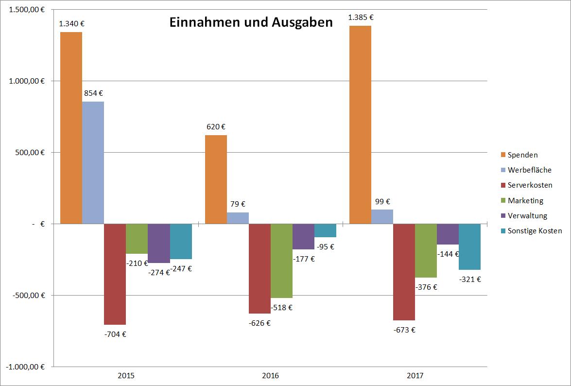 Finanzentwicklung_2017